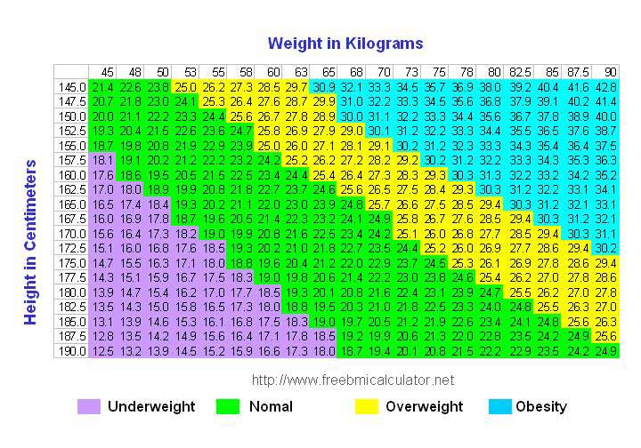 bmi chart - know your body mass index